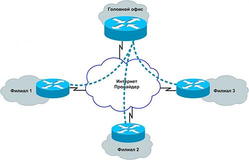 Аренда каналов связи/VPN